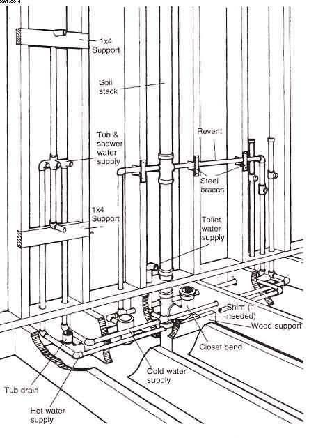 Bathroom Plumbing Diagram For Rough In