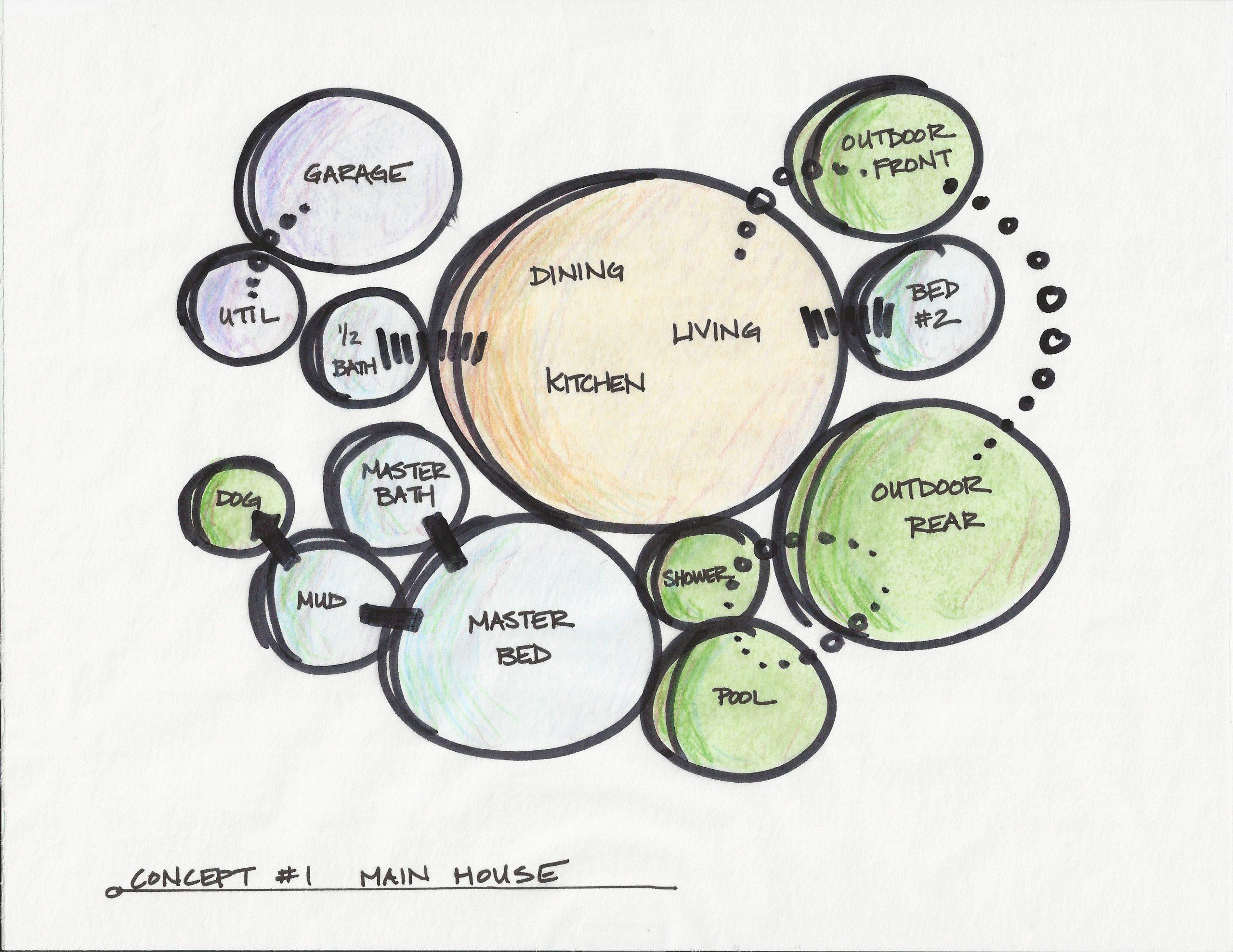 Bubble Diagram Interior Design